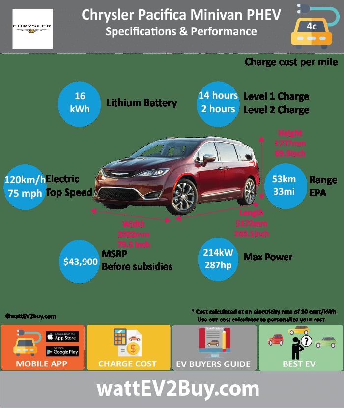 Chrysler Pacifica Minivan PHEV Specs Range Charge Time