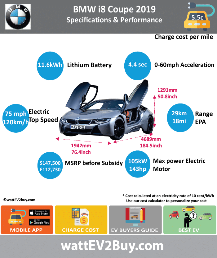 BMW i8 COUPE PHEV SPECS					 wattev2Buy.com	2015	2016	2017	2018	2019 Battery Chemistry	Lithium-Ion				 Battery Capacity kWh	7.1				11.6 Battery Nominal rating kWh	5				9.4 Voltage V					 Modules					 Amps Ah	20				34 Cells					 Battery Manufacturer					 Cooling					 Battery Warranty - years	8				 Battery Warranty - miles	100000				 Battery Electric Range - NEDC Mi	23				34 Battery Electric Range - NEDC km	37				55 Battery Electric Range - EPA Mi	15.0				18 Battery Electric Range - EPA km	24				28.8 Electric Top Speed - mph					75 Electric Top Speed - km/h					120 Acceleration 0 - 37.2mph sec					 Acceleration 0 - 60mph sec					 Onboard Charger kW	3.3				7.2 LV 1 Charge kW					 LV 1 Charge Time (Hours)					 LV 2 Charge kW					 LV 2 Charge Time (Hours)	2				 LV 3 CCS/Combo kW					 LV 3 Charge Time (min to 80%)					 Charge Connector					 MPGe Combined - miles	76				 MPGe Combined - km					 MPGe City - miles					 MPGe City - km					 MPGe Highway - miles					 MPGe Highway - km					 Max Power - hp (Electric Max)	131				143 Max Power - kW  (Electric Max)	98		129		105 Max Torque - lb.ft  (Electric Max)					 Max Torque - N.m  (Electric Max)					 Drivetrain	AWD				 Electric Motor					 Electric Motor Output kW					 Electric Motor Output hp					 Transmission					 Energy Consumption kWh/100miles					 Utility Factor	37%				 EU MSRP (before incentives & destination)					 GB MSRP (before incentives & destination)					112730 US MSRP (before incentives & destination)			$126,969 		$147,500  Combustion	1.5-liter turbocharged 3-cylinder engine				 Extended Range - mile	330				 Extended Range - km	528				 ICE Max Power - hp					231 ICE Max Power - kW					170 ICE Max Torque - lb.ft					236 ICE Max Torque - N.m					320 ICE Top speed - mph	156.3				155 ICE Top speed - km/h	250				248 ICE Acceleration 0 - 62mph sec	4.4				 ICE MPGe Combined - miles	28				 ICE MPGe Combined - km					 ICE MPGe City - miles					 ICE MPGe City - km					 ICE MPGe Highway - miles					 ICE MPGe Highway - km					 ICE Transmission					 ICE Fuel Consumption l/100km	2.1				 ICE Emission Rating					 ICE Emissions CO2/mi grams					 ICE Emissions CO2/km grams	49.0				42 Total System					 Max Power - hp	357				374 Max Power - kW					275 Max Torque - lb.ft	420				 Max Torque - N.m					 ICE Acceleration 0 - 60mph sec					4.4 Fuel Consumption l/100km					1.9 MPGe Combined - miles	76				149.8 Vehicle					 Doors	2				 Seating	4				 Dimensions					 GVWR (kg)	4090				 Curb Weight (lb)	3394				3513 Fuel tank (gal)	11.1				 Luggage (L)	133				 Ground Clearance (mm)					 Lenght (mm)	4689				 Width (mm)	1942				 Height (mm)	1298				 Wheelbase (mm)	2800				 Lenght (inc)	184.5				 Width (inc)	76.4				 Height (inc)	51.1				 Wheelbase (inc)	110.1				 Other					 First delivery					Apr-18
