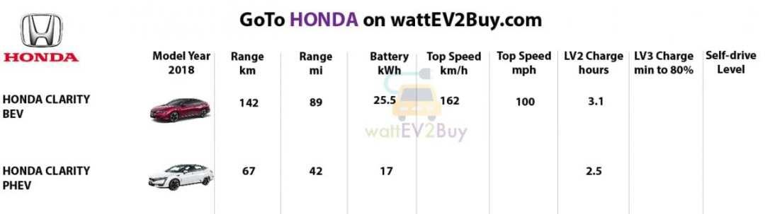 Specs-Honda-2018-ev-models
