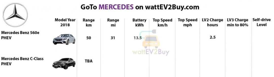 Specs-Mercedes-benz-2018-ev-models