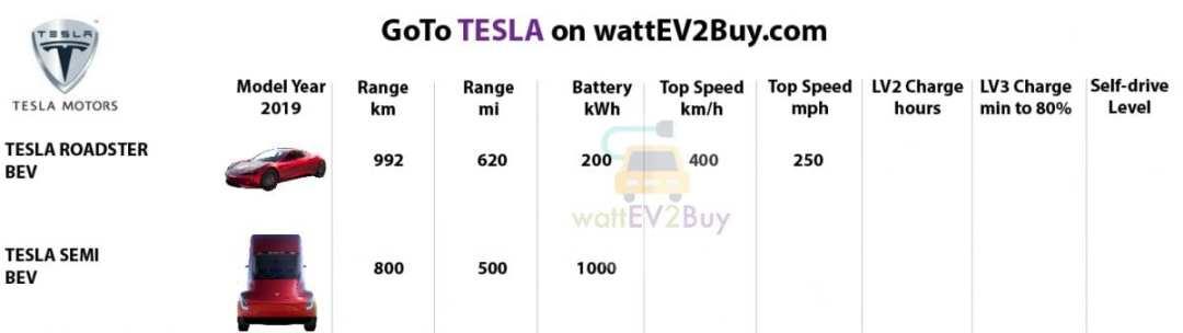 Specs-Tesla-2019-ev-models