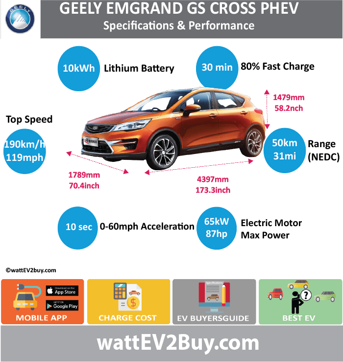 GEELY GS CROSS PHEV Specs wattev2Buy.com 2017 Battery Chemistry Ternary Lithium Battery Capacity kWh 10 Battery Nominal rating kWh Voltage V Amps Ah Modules Cells Cell Type Energy Density Wh/kg Weight (kg) Cycles SOC Battery Manufacturer Cooling Battery Warranty - years Battery Warranty - km Battery Electric Range - NEDC Mi 31.3 Battery Electric Range - NEDC km 50 Battery Electric Range - EPA Mi Battery Electric Range - EPA km Electric Top Speed - mph Electric Top Speed - km/h Acceleration 0 - 60mph sec Onboard Charger kW LV 1 Charge kW LV 1 Charge Time (Hours) LV 2 Charge kW LV 2 Charge Time (Hours) LV 3 CCS/Combo kW LV 3 Charge Time (min to 80%) 30 Charge Connector MPGe Combined - miles MPGe Combined - km MPGe City - miles MPGe City - km MPGe Highway - miles MPGe Highway - km Electric Motor - Front Max Power - hp (Front) 87.1663 Max Power - kW (Front) 65 Max Torque - lb.ft (Front) Max Torque - N.m (Front) 240 Electric Motor - Rear Max Power - hp (Rear) Max Power - kW (Rear) Max Torque - lb.ft (Rear) Max Torque - N.m (Rear) Electric Motor Output kW 80 Electric Motor Output hp Transmission Drivetrain Energy Consumption kWh/100miles Utility Factor MPGe Electric Only - miles MSRP (before incentives & destination) Combustion 1.5L Extended Range - mile 441 Extended Range - km 705 ICE Max Power - hp 105 ICE Max Power - kW 77 ICE Max Torque - lb.ft ICE Max Torque - N.m 100 ICE Top speed - mph 118.8 ICE Top speed - km/h 190 ICE Acceleration 0 - 50km/h sec ICE Acceleration 0 - 62mph sec 10.0 ICE MPGe Combined - miles ICE MPGe Combined - km ICE MPGe City - miles ICE MPGe City - km ICE MPGe Highway - miles ICE MPGe Highway - km ICE Transmission ICE Fuel Consumption l/100km ICE Emission Rating ICE Emissions CO2/mi grams ICE Emissions CO2/km grams Total System Max Power - hp 136 Max Power - kW Max Torque - lb.ft Max Torque - N.m 172 Fuel Consumption l/100km 1.8 MPGe Combined - miles Vehicle Doors 5 Seats 5 Dimensions Fuel tank (gal) GVWR (kg) Curb Weight (lbs) Wheelbase (mm) Gr