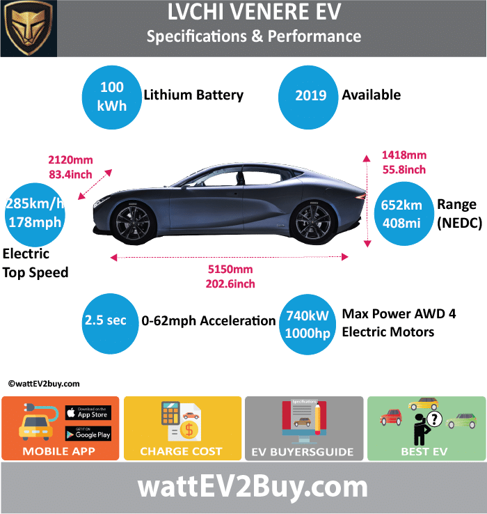 LVCHI Venere EV Specs wattev2Buy.com 2019 Battery Chemistry Battery Capacity kWh 100 Battery Nominal rating kWh Voltage V Amps Ah Cells Modules Efficiency Weight (kg) Cell Type SOC Cooling Cycles Battery Type Depth of Discharge (DOD) Energy Density Wh/kg Battery Manufacturer Battery Warranty - years Battery Warranty - km Battery Warranty - miles Battery Electric Range - at constant 38mph Battery Electric Range - at constant 60km/h Battery Electric Range - at constant 25mph Battery Electric Range - at constant 40km/h Battery Electric Range - JC08 Mi Battery Electric Range - JC08 km Battery Electric Range - WLTP Mi Battery Electric Range - WLTP km Battery Electric Range - NEDC Mi 407.5 Battery Electric Range - NEDC km 652 Battery Electric Range - CCM Mi Battery Electric Range - CCM km Battery Electric Range - EPA Mi Battery Electric Range - EPA km Electric Top Speed - mph 178.125 Electric Top Speed - km/h 285 Acceleration 0 - 100km/h sec 2.5 Acceleration 0 - 50km/h sec Acceleration 0 - 125km/h sec Acceleration 0 - 125mph sec Acceleration 0 - 188mph sec Acceleration 0 - 62mph sec Acceleration 0 - 60mph sec Acceleration 0 - 37.2mph sec Braking 100-0km/h (m) Wireless Charging Direct Current Fast Charge kW Charger Efficiency Onboard Charger kW Onboard Charger Optional kW Charging Cord - amps Charging Cord - volts LV 1 Charge kW LV 1 Charge Time (Hours) LV 2 Charge kW LV 2 Charge Time (Hours) LV 3 CCS/Combo kW LV 3 Charge Time (min to 70%) LV 3 Charge Time (min to 80%) LV 3 Charge Time (mi) LV 3 Charge Time (km) Battery Swap (min) Supercharger Charging System kW Charger Output Charge Type Charge Connector Braking Power Outlet kW Power Outlet Amps MPGe Combined - miles MPGe Combined - km MPGe City - miles MPGe City - km MPGe Highway - miles MPGe Highway - km Max Power - hp (Electric Max) 992.3548 Max Power - kW (Electric Max) 740 Max Torque - lb.ft (Electric Max) Max Torque - N.m (Electric Max) 1540 Drivetrain Generator Motor Type Electric Motor Manufacturer Electric Motor 