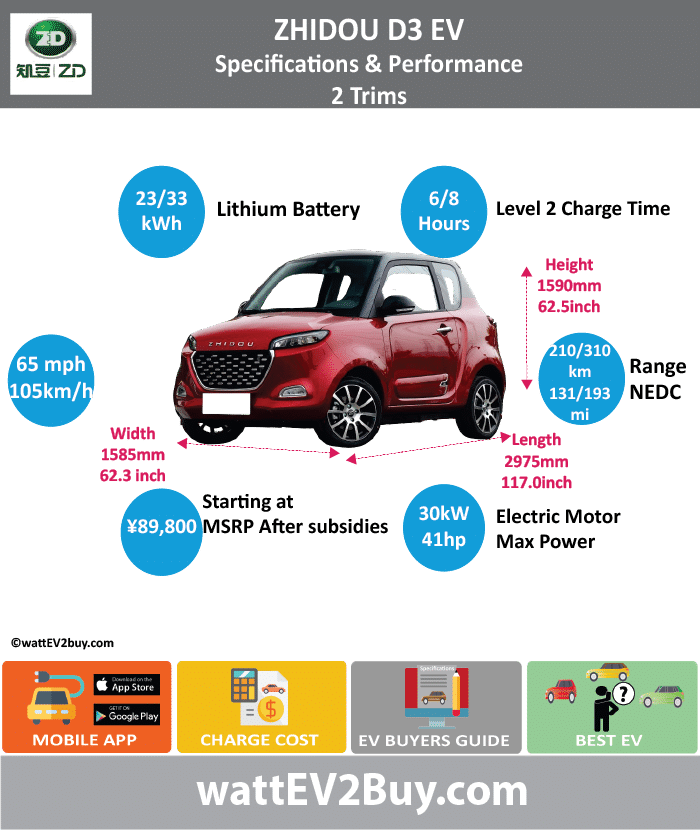Geely Zhidou D3 EV Specs	 wattev2Buy.com	2018 Battery Chemistry	 Battery Capacity kWh	23 Battery Nominal rating kWh	 Voltage V	 Amps Ah	 Cells	 Modules	 Efficiency	 Weight (kg)	126 Cell Type	 SOC	 Cooling	 Cycles	 Battery Type	 Depth of Discharge (DOD)	 Energy Density Wh/kg	 Battery Manufacturer	 Battery Warranty - years	 Battery Warranty - km	 Battery Warranty - miles	 Battery Electric Range - at constant 38mph	 Battery Electric Range - at constant 60km/h	 Battery Electric Range - NEDC Mi	131 Battery Electric Range - NEDC km	210 Battery Electric Range - CCM Mi	112.5 Battery Electric Range - CCM km	180 Battery Electric Range - EPA Mi	 Battery Electric Range - EPA km	 Electric Top Speed - mph	65.625 Electric Top Speed - km/h	105 Acceleration 0 - 100km/h sec	 Acceleration 0 - 50km/h sec	 Acceleration 0 - 62mph sec	 Acceleration 0 - 60mph sec	 Acceleration 0 - 37.2mph sec	 Wireless Charging	 Direct Current Fast Charge kW	 Charger Efficiency	 Onboard Charger kW	 Onboard Charger Optional kW	 Charging Cord - amps	 Charging Cord - volts	 LV 1 Charge kW	 LV 1 Charge Time (Hours)	 LV 2 Charge kW	 LV 2 Charge Time (Hours)	6 LV 3 CCS/Combo kW	 LV 3 Charge Time (min to 70%)	 LV 3 Charge Time (min to 80%)	 LV 3 Charge Time (mi)	 LV 3 Charge Time (km)	 Supercharger	 Charging System kW	 Charger Output	 Charge Connector	 Power Outlet kW	 Power Outlet Amps	 MPGe Combined - miles	 MPGe Combined - km	 MPGe City - miles	 MPGe City - km	 MPGe Highway - miles	 MPGe Highway - km	 Max Power - hp (Electric Max)	41 Max Power - kW  (Electric Max)	30 Max Torque - lb.ft  (Electric Max)	 Max Torque - N.m  (Electric Max)	105 Drivetrain	 Generator	 Motor Type	 Electric Motor Manufacturer	 Electric Motor Output kW	 Electric Motor Output hp	 Transmission	 Electric Motor - Rear	 Max Power - hp (Rear)	 Max Power - kW (Rear)	 Max Torque - lb.ft (Rear)	 Max Torque - N.m (Rear)	 Electric Motor - Front	 Max Power - hp (Front)	 Max Power - kW (Front)	 Max Torque - lb.ft (Front)	 Max Torque - N.m (Front)	 Energy Consumption kWh/100km	 Energy Consumption kWh/100miles	 Deposit	 GB Battery Lease per month	 EU Battery Lease per month	 MSRP (expected)	 EU MSRP (before incentives & destination)	 GB MSRP (before incentives & destination)	 US MSRP (before incentives & destination)	 CHINA MSRP (before incentives & destination)	 ¥160,000.00  Local Currency MSRP	 ¥89,900.00  MSRP after incentives	 Vehicle	 Trims	2 Doors	3 Seating	2 Dimensions	 Luggage (L)	 Luggage Max (L)	 GVWR (kg)	 GVWR (lbs)	 Curb Weight (kg)	850 Curb Weight (lbs)	 Payload Capacity (kg)	 Payload Capacity (lbs)	 Towing Capacity (lbs)	 Max Load Height (m)	 Ground Clearance (inc)	 Ground Clearance (mm)	 Lenght (mm)	2975 Width (mm)	1585 Height (mm)	1590 Wheelbase (mm)	1865 Lenght (inc)	117.0 Width (inc)	62.3 Height (inc)	62.5 Wheelbase (inc)	73.4 Other	 Utility Factor	 Auto Show Unveil	 Availability	 Market	 Segment	 LCD Screen (inch)	 Class	 Safety Level	 Unveiled	 Relaunch	 First Delivery	 Chassis designed	 Based On	 AKA	 Self-Driving System	 SAE Autonomous Level	 Connectivity	 Unique	 Extras	 Incentives	 Home Charge Installation	 Public Charging	 Subsidy	 Chinese Name	知豆 D3 Model Code	JL7001BEV61