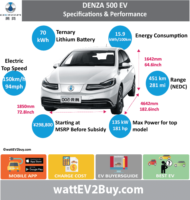 BYD DENZA SPECS wattev2Buy.com2014201520162018 Battery ChemistryTernary Battery Capacity kWh47.562.570 Battery Nominal rating kWh Voltage V Amps Ah Cells Modules Efficiency Weight (kg)580 Cell Type SOC Cooling Cycles Battery Type Depth of Discharge (DOD) Energy Density Wh/kg95.6105.72 Battery Manufacturer Battery Warranty - years Battery Warranty - km Battery Warranty - miles Battery Electric Range - at constant 38mph396.875 Battery Electric Range - at constant 60km/h635 Battery Electric Range - NEDC Mi221 Battery Electric Range - NEDC km353 Battery Electric Range - CCM Mi296312.5 Battery Electric Range - CCM km474500 Battery Electric Range - EPA Mi190281.875 Battery Electric Range - EPA km304451 Electric Top Speed - mph94 Electric Top Speed - km/h150 Acceleration 0 - 100km/h sec14 Acceleration 0 - 50km/h sec4.5 Acceleration 0 - 62mph sec Acceleration 0 - 60mph sec Acceleration 0 - 37.2mph sec Wireless Charging Direct Current Fast Charge kW Charger Efficiency Onboard Charger kW3.3 Onboard Charger Optional kW Charging Cord - amps Charging Cord - volts LV 1 Charge kW1.4 LV 1 Charge Time (Hours)32 LV 2 Charge kW3.3 LV 2 Charge Time (Hours)15 LV 3 CCS/Combo kW22 LV 3 Charge Time (min to 70%) LV 3 Charge Time (min to 80%)90 LV 3 Charge Time (mi) LV 3 Charge Time (km) Supercharger Charging System kW Charger Output Charge Connector Power Outlet kW Power Outlet Amps MPGe Combined - miles MPGe Combined - km MPGe City - miles MPGe City - km MPGe Highway - miles MPGe Highway - km Max Power - hp (Electric Max)181/117 Max Power - kW  (Electric Max) 135/87  Max Torque - lb.ft  (Electric Max)177 Max Torque - N.m  (Electric Max)290 Drivetrain Generator Motor Type Electric Motor Manufacturer Electric Motor Output kW68 Electric Motor Output hp91.18936 TransmissionSingle Shift Gear Box Electric Motor - Rear Max Power - hp (Rear) Max Power - kW (Rear) Max Torque - lb.ft (Rear) Max Torque - N.m (Rear) Electric Motor - Front Max Power - hp (Front) Max Power - kW (Front) Max Torque - lb.f