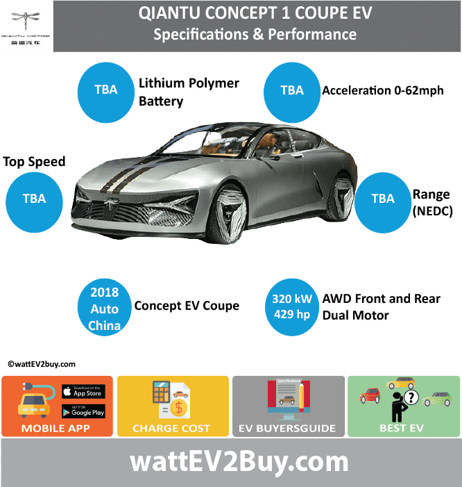 Qiantu Concept 1 EV Coupe Specs wattev2Buy.comConcept Battery Chemistry Battery Capacity kWh Battery Nominal rating kWh Voltage V Amps Ah Cells Modules Efficiency Weight (kg) Cell Type SOC Cooling Cycles Battery Type Depth of Discharge (DOD) Energy Density Wh/kg Battery Manufacturer Battery Warranty - years Battery Warranty - km Battery Warranty - miles Battery Electric Range - at constant 38mph Battery Electric Range - at constant 60km/h Battery Electric Range - at constant 25mph Battery Electric Range - at constant 40km/h Battery Electric Range - JC08 Mi Battery Electric Range - JC08 km Battery Electric Range - WLTP Mi Battery Electric Range - WLTP km Battery Electric Range - NEDC Mi Battery Electric Range - NEDC km Battery Electric Range - CCM Mi Battery Electric Range - CCM km Battery Electric Range - EPA Mi Battery Electric Range - EPA km Electric Top Speed - mph Electric Top Speed - km/h Acceleration 0 - 100km/h sec Acceleration 0 - 50km/h sec Acceleration 0 - 125km/h sec Acceleration 0 - 125mph sec Acceleration 0 - 188mph sec Acceleration 0 - 62mph sec Acceleration 0 - 60mph sec Acceleration 0 - 37.2mph sec Braking 100-0km/h (m) Wireless Charging Direct Current Fast Charge kW Charger Efficiency Onboard Charger kW Onboard Charger Optional kW Charging Cord - amps Charging Cord - volts LV 1 Charge kW LV 1 Charge Time (Hours) LV 2 Charge kW LV 2 Charge Time (Hours) LV 3 CCS/Combo kW LV 3 Charge Time (min to 70%) LV 3 Charge Time (min to 80%) LV 3 Charge Time (mi) LV 3 Charge Time (km) Battery Swap (min) Supercharger Charging System kW Charger Output Charge Type Charge Connector Braking Power Outlet kW Power Outlet Amps MPGe Combined - miles MPGe Combined - km MPGe City - miles MPGe City - km MPGe Highway - miles MPGe Highway - km Max Power - hp (Electric Max)429.1264 Max Power - kW  (Electric Max)320 Max Torque - lb.ft  (Electric Max) Max Torque - N.m  (Electric Max) Drivetrain4WD Generator Motor Type Electric Motor Manufacturer Electric Motor Output kW Electric 