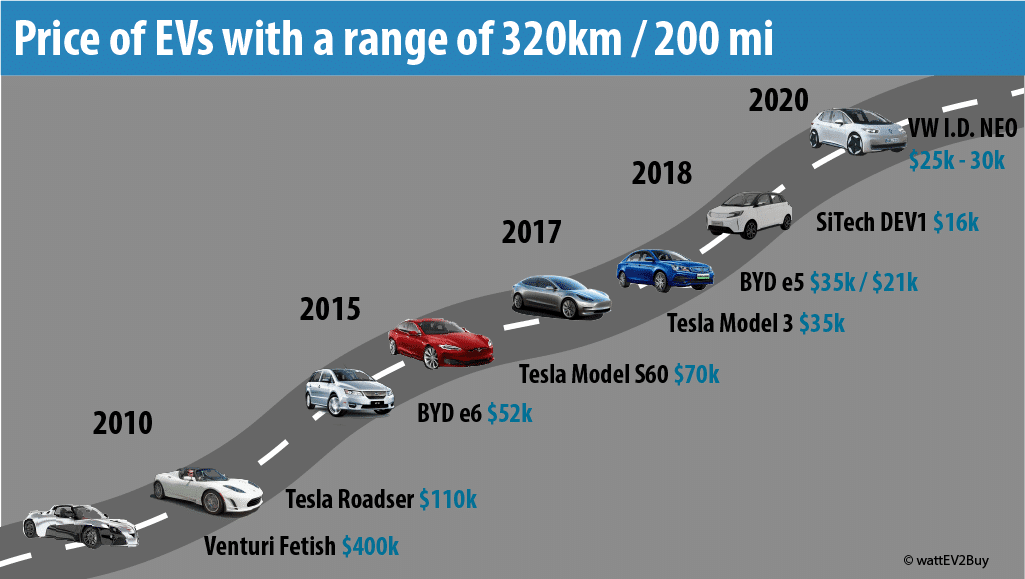 Price-of-ev-with-range-of-200mile