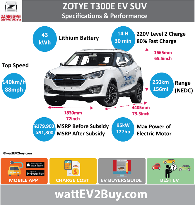 Zotye T300 EV Suv Specs Card Brand Zotye Model Zotye T300E Fuel_Type BEV Chinese Name 众泰T300 EV Model Code JNJ7000EVB Batch 0 Battery Capacity kWh 43 Energy Density Wh/kg 0 Battery Electric Range - at constant 38mph 0 Battery Electric Range - at constant 60km/h 0 Battery Electric Range - NEDC km 250 Battery Electric Range - NEDC Mi 156.25 Battery Electric Range - EPA Mi 0 Battery Electric Range - EPA km 0 Electric Top Speed - mph 87.5 Electric Top Speed - km/h 140 Acceleration 0 - 100km/h sec 0 Onboard Charger kW 0 LV 2 Charge Time (Hours) 14 LV 3 Charge Time (min to 80%) 30 Energy Consumption kWh/km 0 Max Power - hp (Electric Max) 127.3969 Max Power - kW (Electric Max) 95 CHINA MSRP (before incentives & destination) 179900 US MSRP (before incentives & destination) 0 MSRP after incentives 91800 Lenght (mm) 4405 Width (mm) 1830 Height (mm) 1665 Wheelbase (mm) 2610 Lenght (inc) 173.2795291 Width (inc) 71.9867283 Height (inc) 65.49612165 Wheelbase (inc) 102.6695961 Curb Weight (kg) 1598