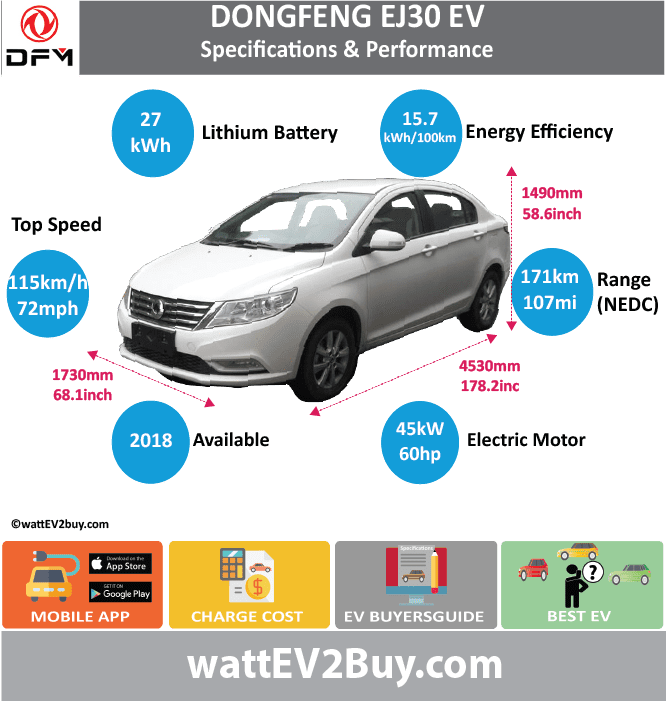 Dongfeng EJ30 Specs Model Dongfeng EJ30 Fuel_Type BEV Chinese Name 俊风牌EJ30 Model Code DFA7000F1A3BEV Batch Battery Capacity kWh 27 Energy Density Wh/kg 122.25 Battery Electric Range - at constant 38mph Battery Electric Range - at constant 60km/h Battery Electric Range - NEDC km 171 Battery Electric Range - NEDC Mi 106.875 Battery Electric Range - EPA Mi Battery Electric Range - EPA km Electric Top Speed - mph 71.875 Electric Top Speed - km/h 115 Acceleration 0 - 100km/h sec Onboard Charger kW LV 2 Charge Time (Hours) LV 3 Charge Time (min to 80%) Energy Consumption kWh/km Max Power - hp (Electric Max) 60.3459 Max Power - kW (Electric Max) 45 CHINA MSRP (before incentives & destination) US MSRP (before incentives & destination) MSRP after incentives Lenght (mm) 4530 Width (mm) 1730 Height (mm) 1490 Wheelbase (mm) Lenght (inc) 178.1966553 Width (inc) 68.0530273 Height (inc) 58.6121449 Wheelbase (inc) Curb Weight (kg) 1315