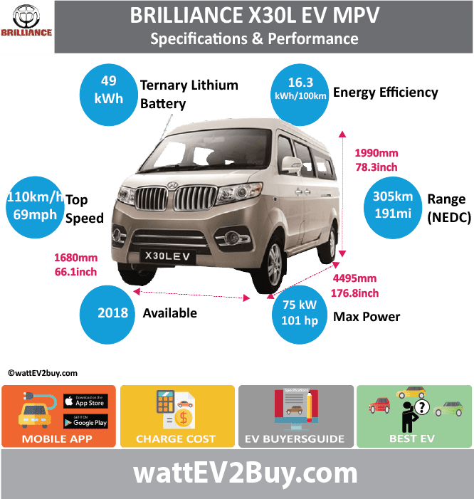 Brilliance Jinbei X30L EV MPV Specs	Yes Brand	Brilliance Model	Brilliance Jinbei X30L EV Fuel_Type	BEV Chinese Name	鑫源牌x30lev Model Code	JKC6451AXBEV Batch	 Battery Capacity kWh	49 Energy Density Wh/kg	140.18 Battery Electric Range - at constant 38mph	 Battery Electric Range - at constant 60km/h	 Battery Electric Range - NEDC km	305 Battery Electric Range - NEDC Mi	190.625 Battery Electric Range - EPA Mi	 Battery Electric Range - EPA km	 Electric Top Speed - mph	68.75 Electric Top Speed - km/h	110 Acceleration 0 - 100km/h sec	 Onboard Charger kW	 LV 2 Charge Time (Hours)	 LV 3 Charge Time (min to 80%)	 Energy Consumption kWh/km	 Max Power - hp (Electric Max)	100.5765 Max Power - kW  (Electric Max)	75 CHINA MSRP (before incentives & destination)	 US MSRP (before incentives & destination)	 MSRP after incentives	 Lenght (mm)	4495 Width (mm)	1680 Height (mm)	1990 Wheelbase (mm)	 Lenght (inc)	176.81986 Width (inc)	66.0861768 Height (inc)	78.2806499 Wheelbase (inc)	 Curb Weight (kg)