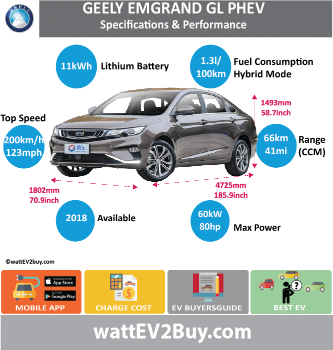 Geely Emgrand GL PHEV SpecsYes BrandGeely ModelGeely Emgrand GL PHEV Fuel_TypePHEV Chinese Name帝豪GL PHEV Model CodeHQ7152PHEV02 Batch Battery Capacity kWh11 Energy Density Wh/kg Battery Electric Range - at constant 38mph41.25 Battery Electric Range - at constant 60km/h66 Battery Electric Range - NEDC km Battery Electric Range - NEDC Mi Battery Electric Range - EPA Mi Battery Electric Range - EPA km Electric Top Speed - mph Electric Top Speed - km/h Acceleration 0 - 100km/h sec Onboard Charger kW LV 2 Charge Time (Hours) LV 3 Charge Time (min to 80%) Energy Consumption kWh/km Max Power - hp (Electric Max)80.4612 Max Power - kW  (Electric Max)60 CHINA MSRP (before incentives & destination) US MSRP (before incentives & destination) MSRP after incentives Lenght (mm)4725 Width (mm)1802 Height (mm)1493 Wheelbase (mm) Lenght (inc)185.8673723 Width (inc)70.88529202 Height (inc)58.73015593 Wheelbase (inc) Curb Weight (kg)1650