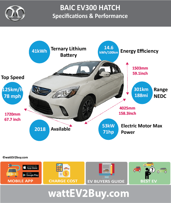 BAIC EV300 Specs BrandBAIC ModelBAIC EV300 Fuel_TypeBEV Chinese Name北汽EV300 Model CodeBJ7000BRDFC-BEV Batch307 Battery Capacity kWh41 Energy Density Wh/kg125.43 Battery Electric Range - at constant 38mph Battery Electric Range - at constant 60km/h Battery Electric Range - NEDC km301 Battery Electric Range - NEDC Mi188.125 Battery Electric Range - EPA Mi Battery Electric Range - EPA km Electric Top Speed - mph78.125 Electric Top Speed - km/h125 Acceleration 0 - 100km/h sec Onboard Charger kW LV 2 Charge Time (Hours) LV 3 Charge Time (min to 80%) Energy Consumption kWh/km Max Power - hp (Electric Max)71.07406 Max Power - kW  (Electric Max)53 CHINA MSRP (before incentives & destination) US MSRP (before incentives & destination) MSRP after incentives Lenght (mm)4025 Width (mm)1720 Height (mm)1503 Wheelbase (mm) Lenght (inc)158.3314653 Width (inc)67.6596572 Height (inc)59.12352603 Wheelbase (inc) Curb Weight (kg)1360