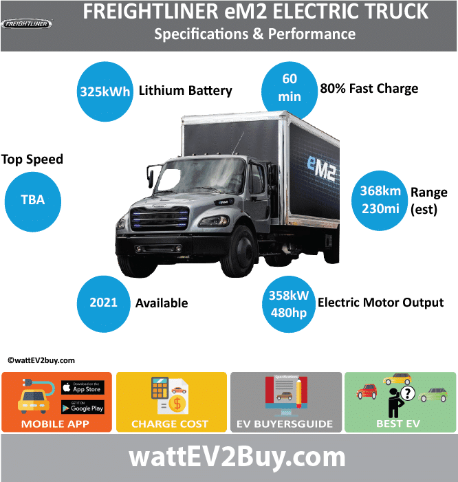 Freightliner eM2 specs BrandDAIMLER ModelFreightliner eM2 Fuel_TypeBEV Chinese Name Model Code Batch Battery Capacity kWh Energy Density Wh/kg Battery Electric Range - at constant 38mph Battery Electric Range - at constant 60km/h Battery Electric Range - NEDC km Battery Electric Range - NEDC Mi Battery Electric Range - EPA Mi230 Battery Electric Range - EPA km368 Electric Top Speed - mph Electric Top Speed - km/h Acceleration 0 - 100km/h sec Onboard Charger kW LV 2 Charge Time (Hours) LV 3 Charge Time (min to 80%)60 Energy Consumption kWh/km Max Power - hp (Electric Max)480 Max Power - kW  (Electric Max)357.9364961 CHINA MSRP (before incentives & destination) US MSRP (before incentives & destination) MSRP after incentives Lenght (mm) Width (mm) Height (mm) Wheelbase (mm) Lenght (inc) Width (inc) Height (inc) Wheelbase (inc) Curb Weight (kg)