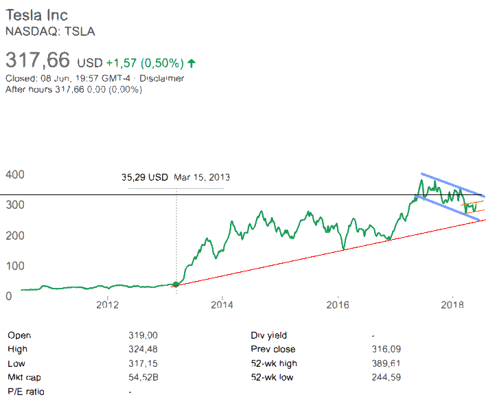 Tesla-Share-forecast-2018-June-8
