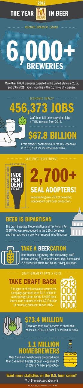 Informe Brewers Association 2017