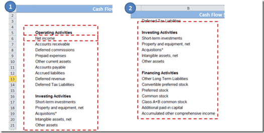 Net income in cash flow statements