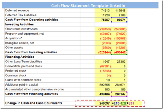 Calculating sum of cash flow from operating, investing and financing activities