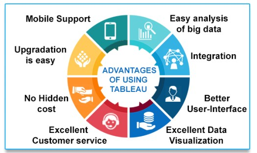 advantage of tableau