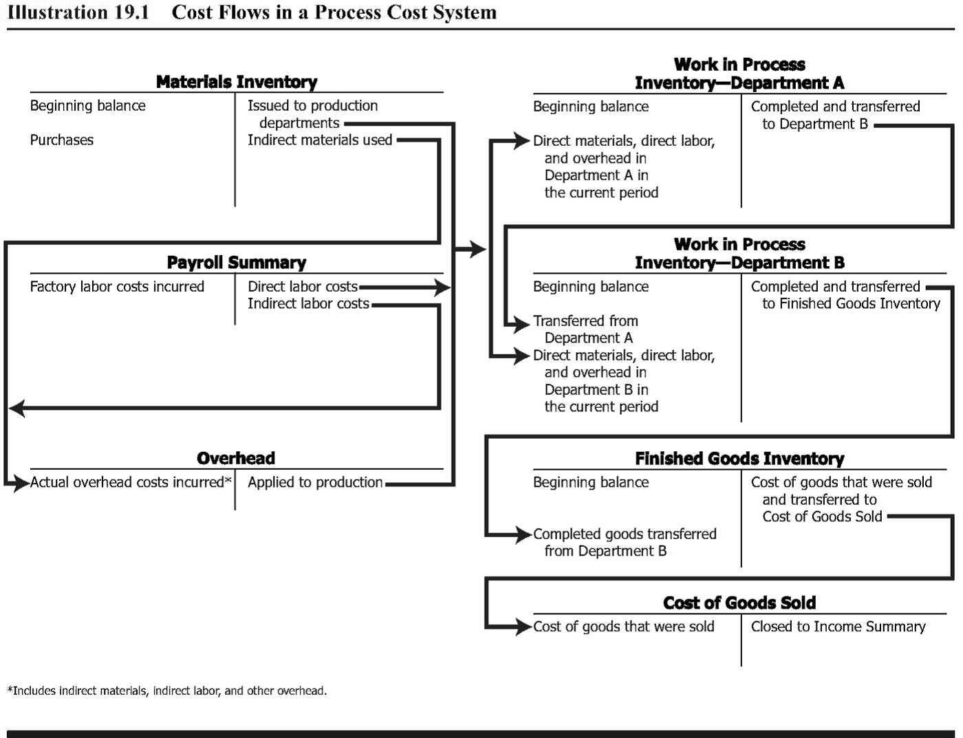 Accounting Worksheet Explained