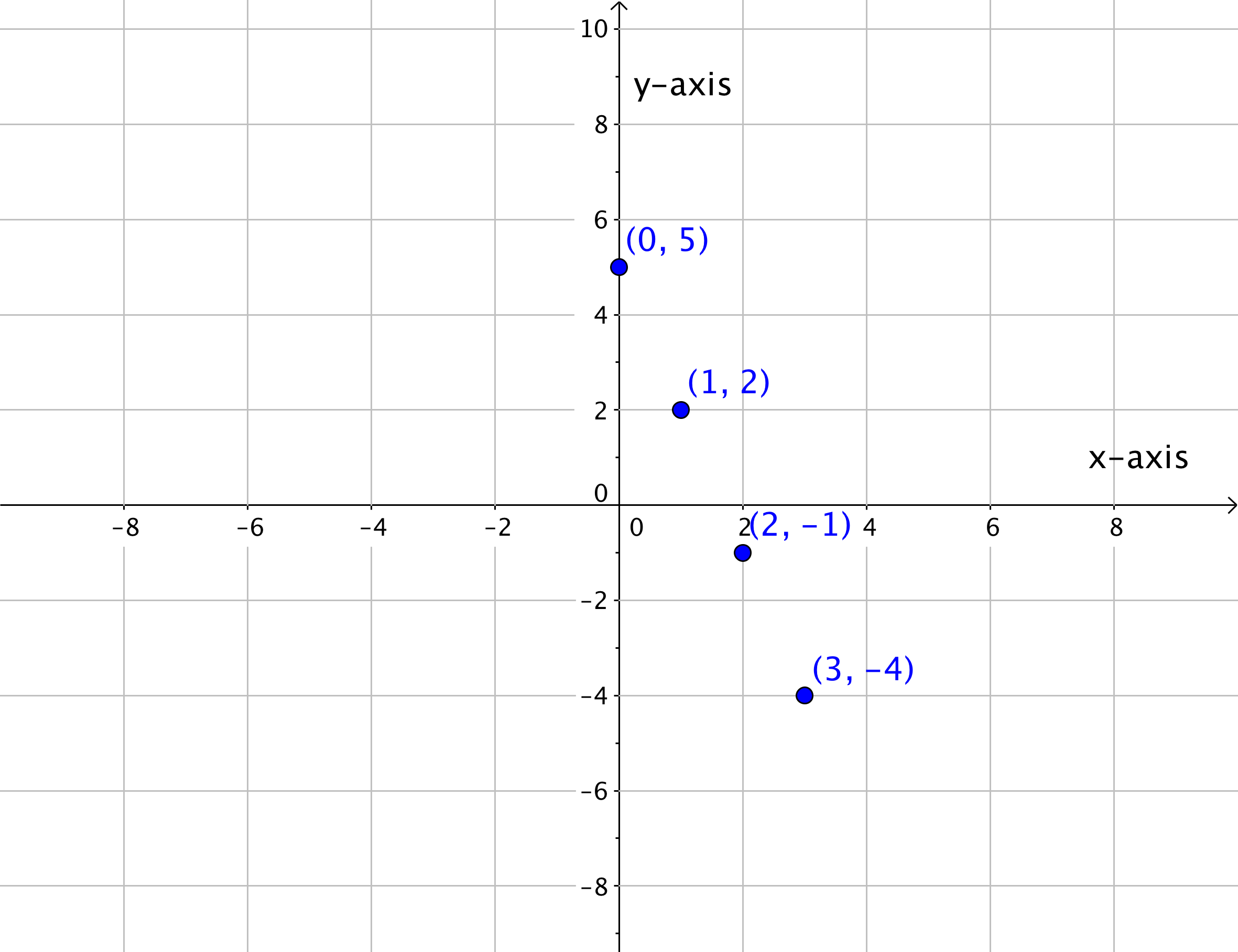 Linear Equations And Their Graphs 7 5