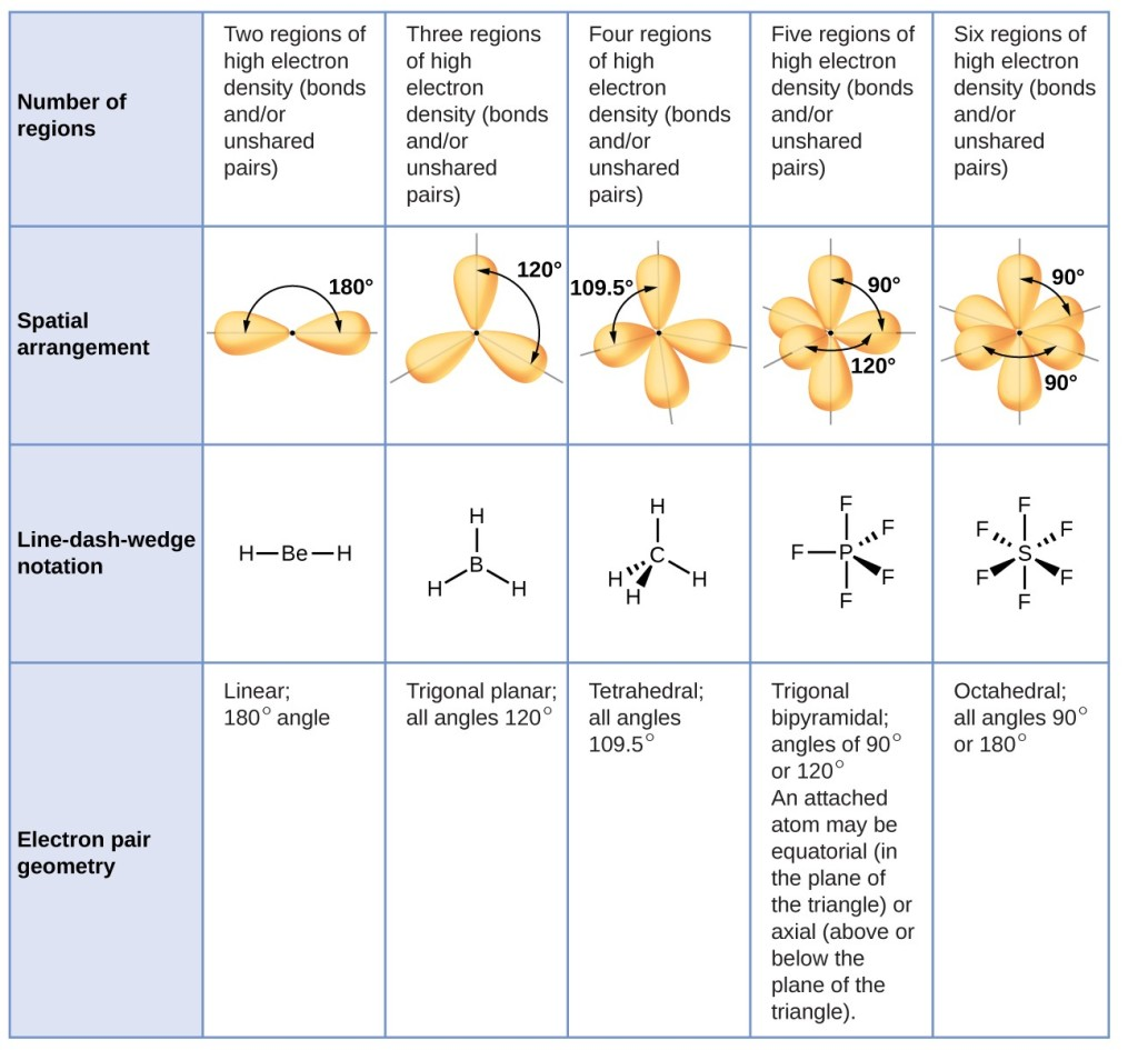 Molecular Structure And Polarity