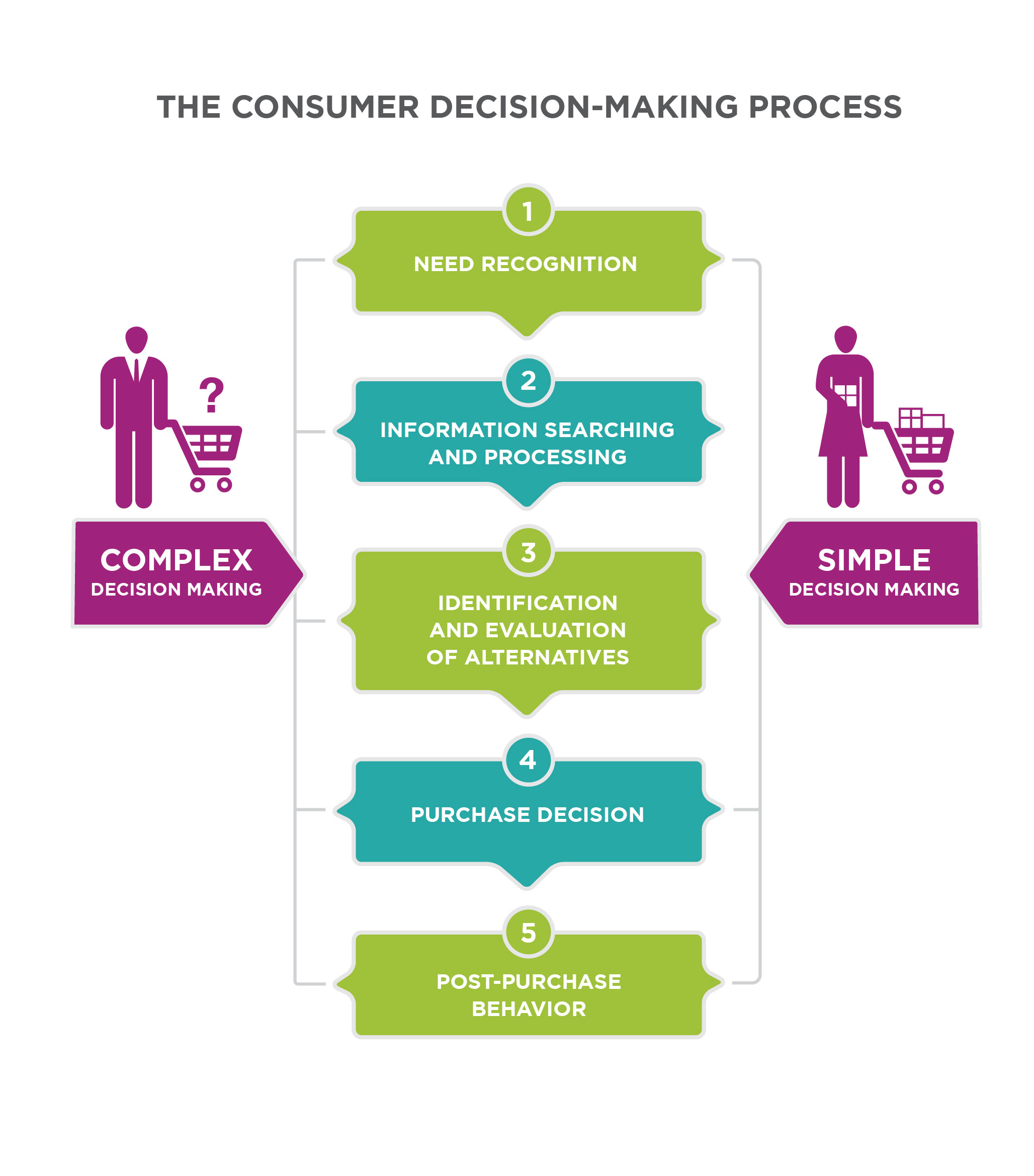 Reading Buying Process Stages
