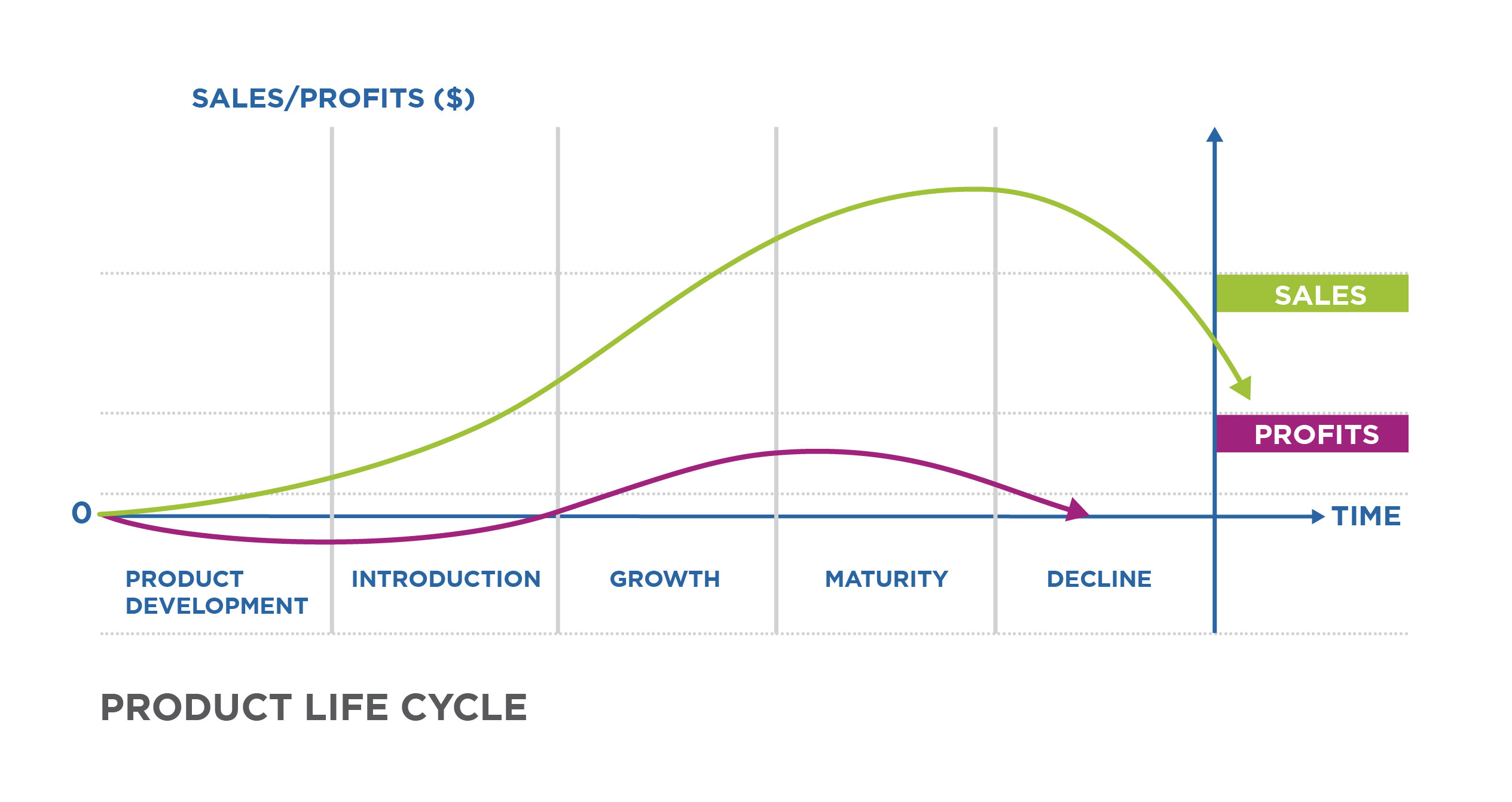 Reading Stages Of The Product Life Cycle