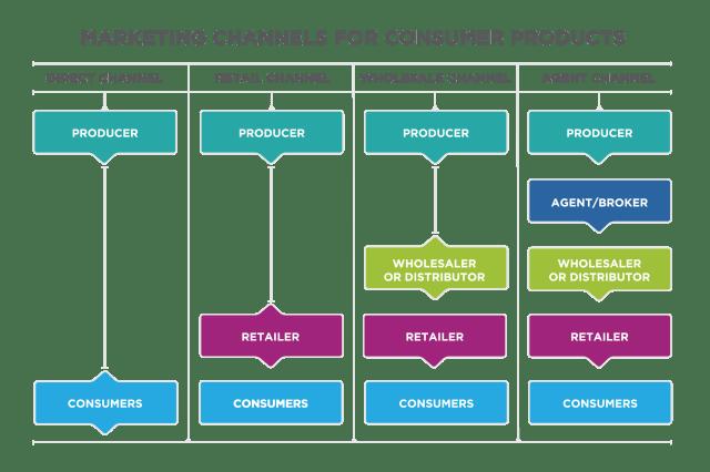 multi-channel marketing companies