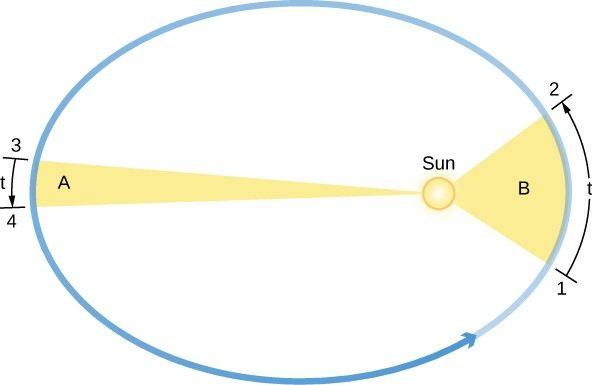 The Laws of Planetary Motion | Astronomy