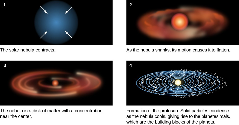 Stages Nebular Hypothesis