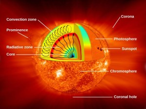 The Structure and Composition of the Sun | Astronomy