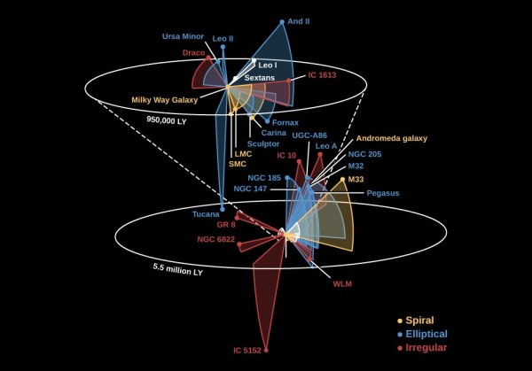 The Distribution of Galaxies in Space | Astronomy