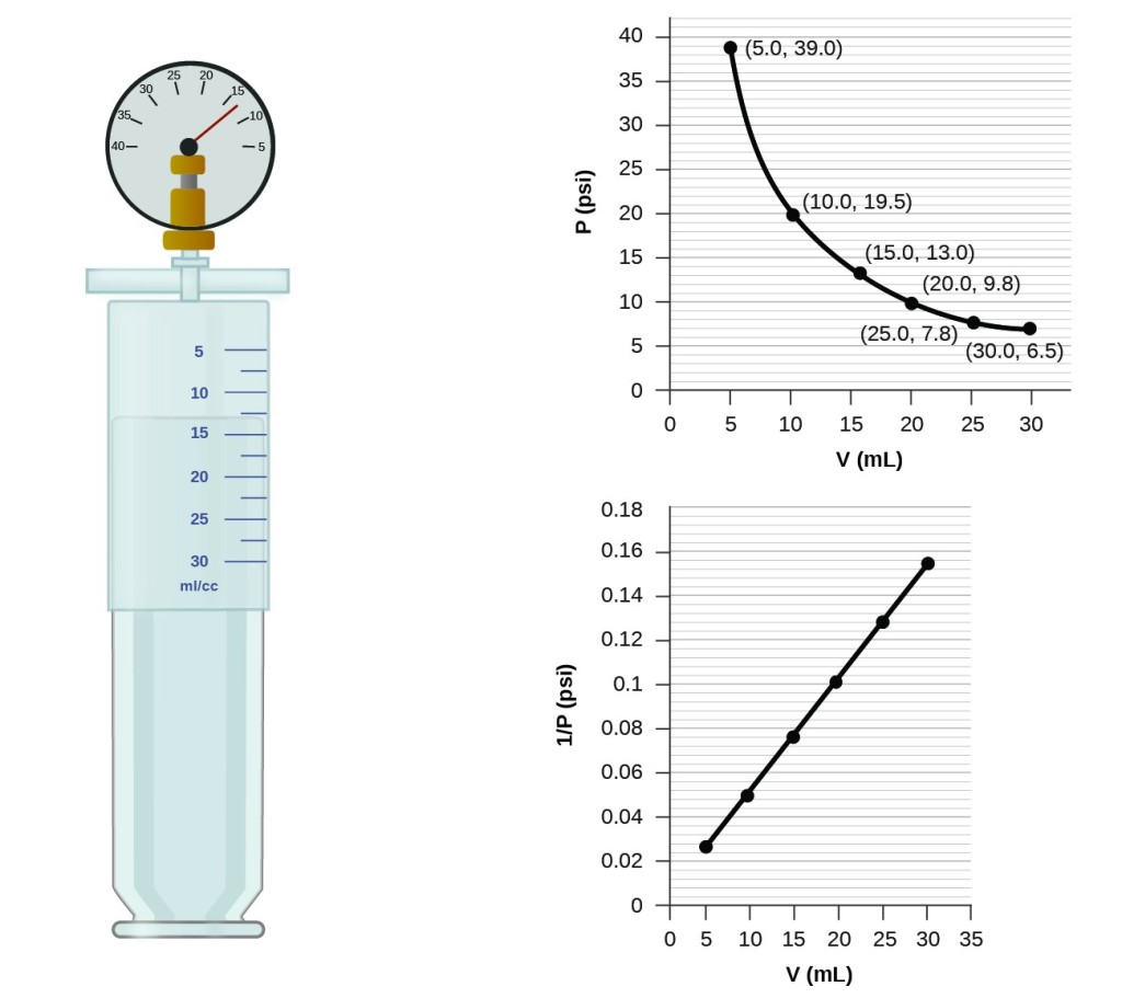 Relating Pressure Volume Amount And Temperature The Ideal Gas Law