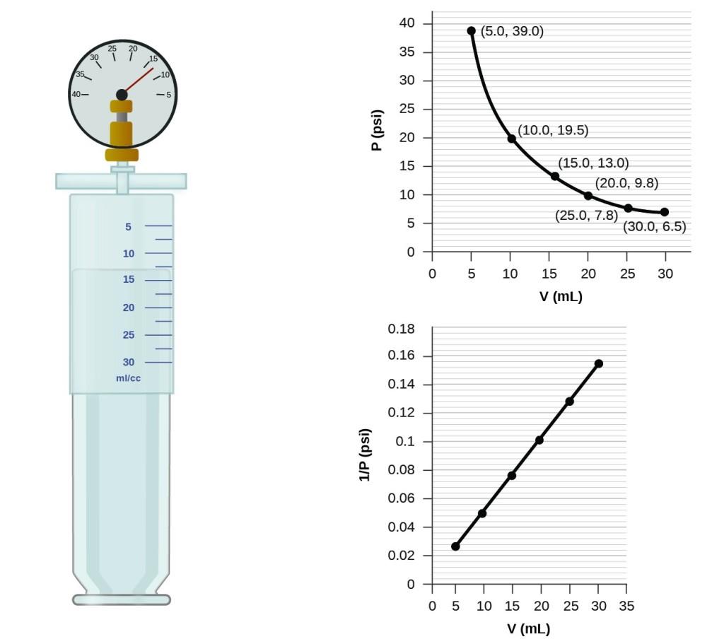 Relating Pressure Volume Amount And Temperature The