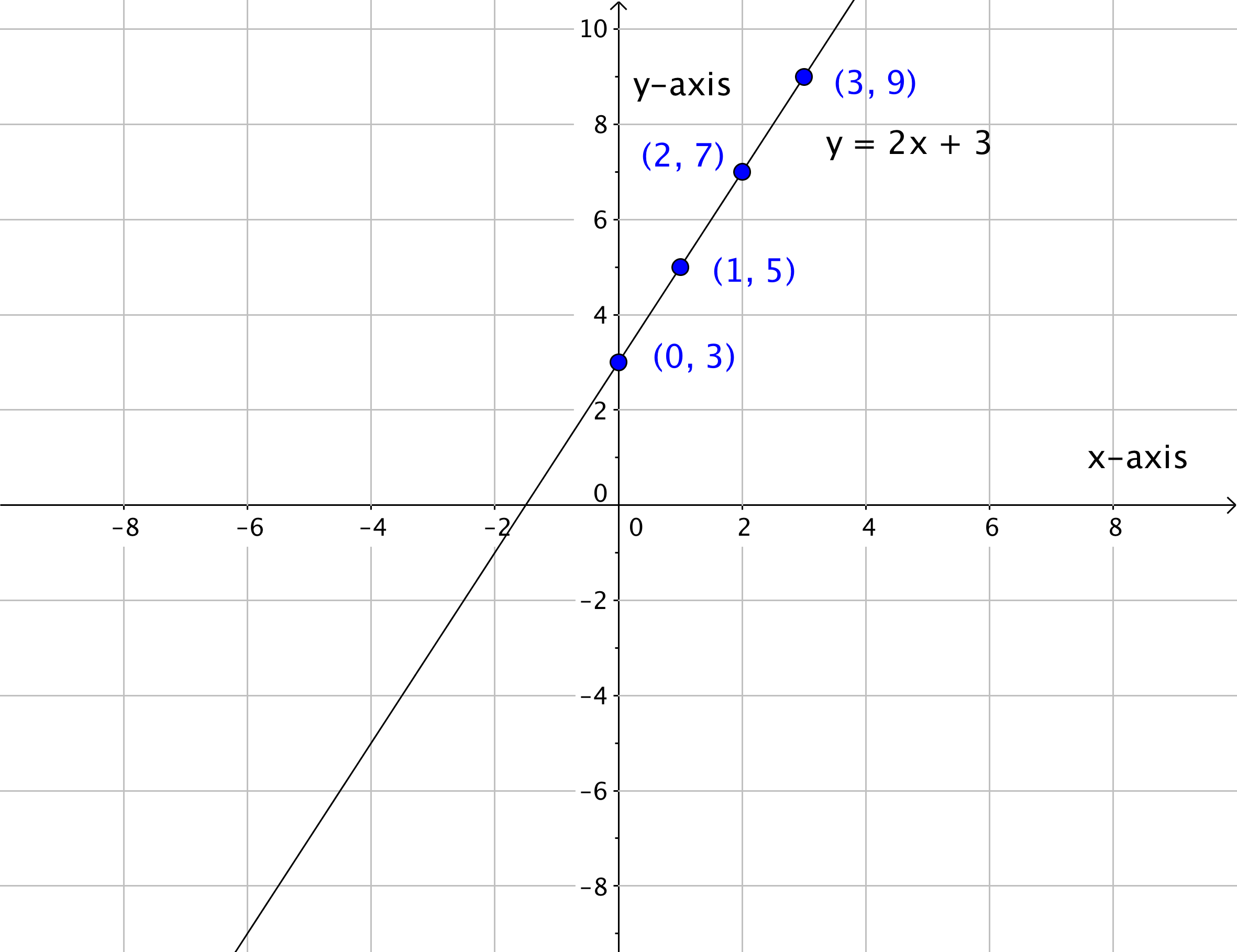 Graph Linear Equations In Two Variables