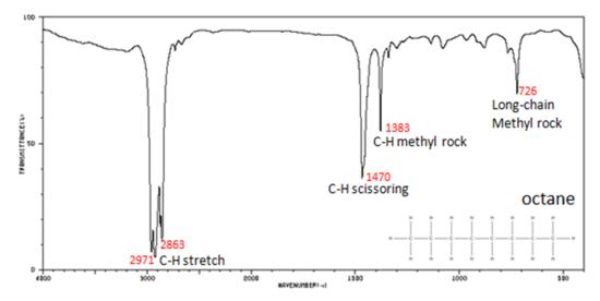 Functional Groups Ir Spectra