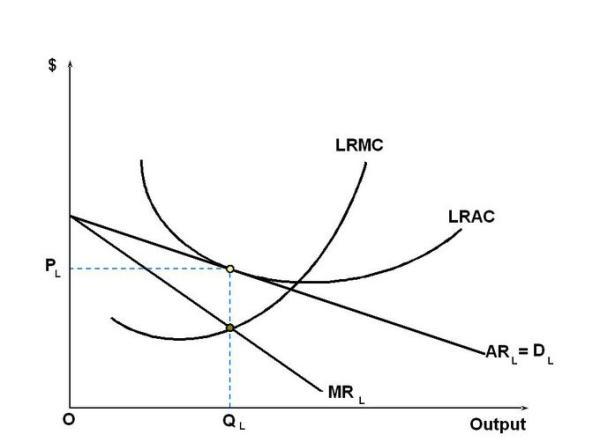 Monopolistic Competition   Boundless Economics