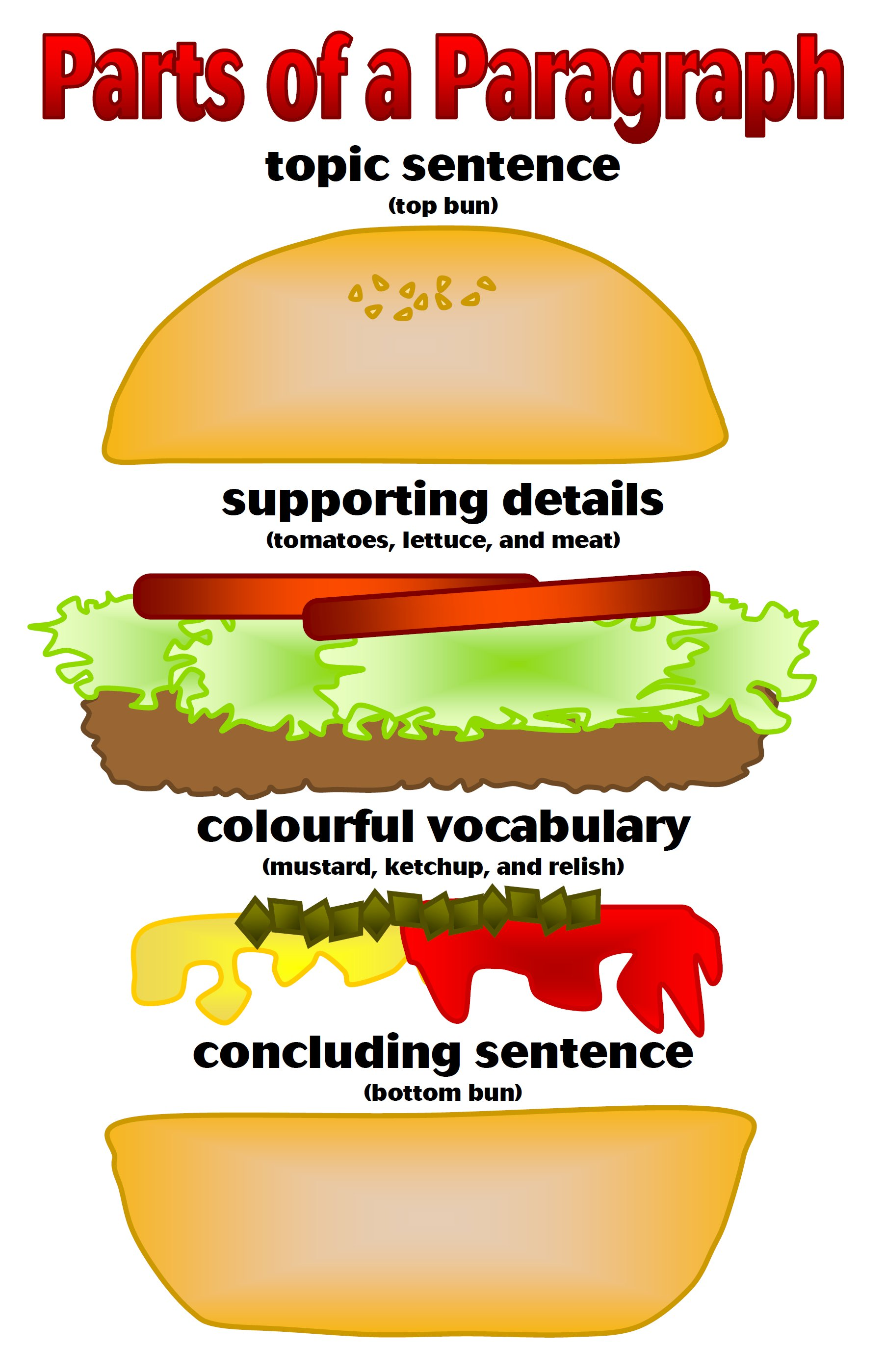 Topic Thesis And Topic Sentences