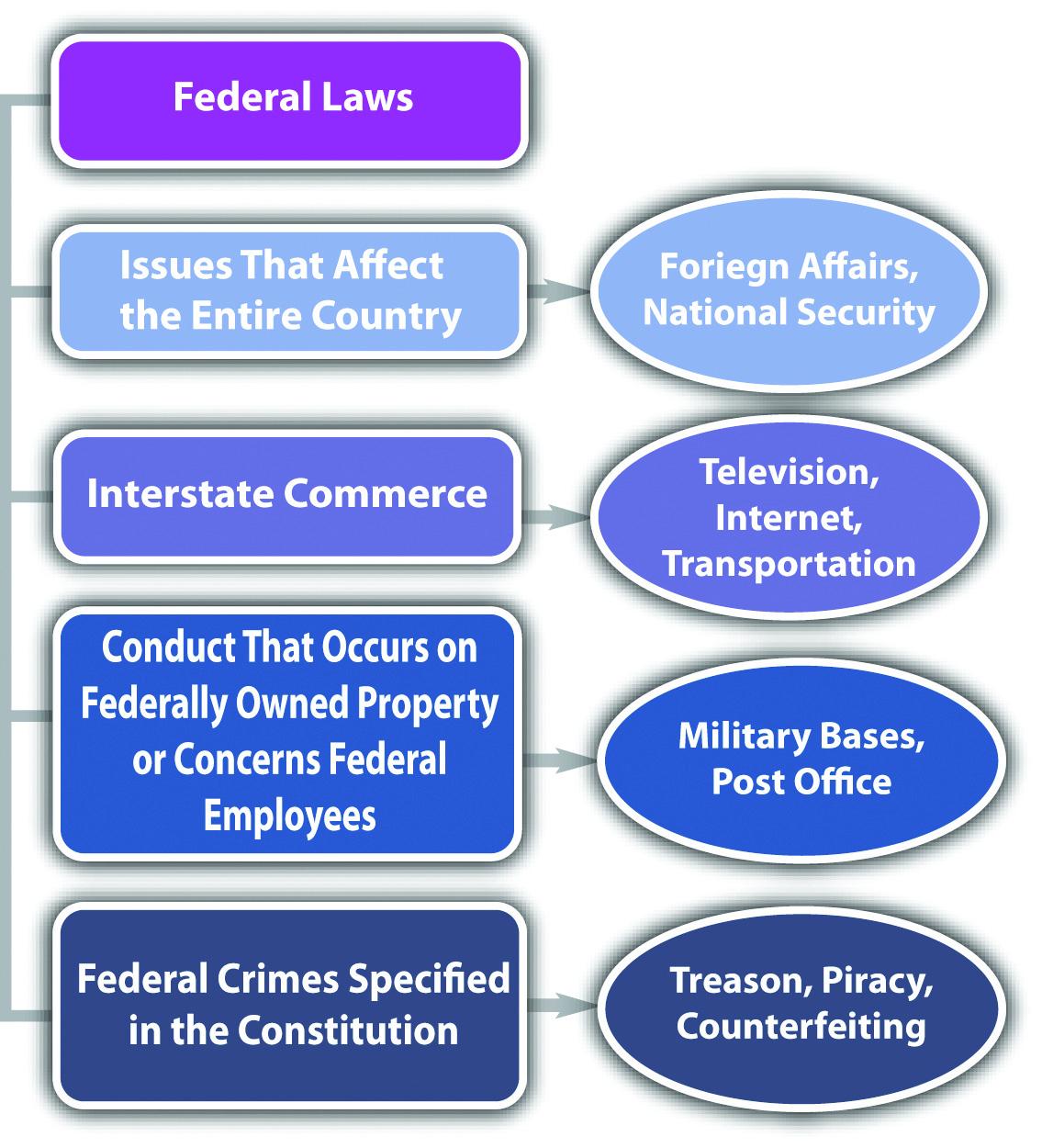 2 1 Federalism