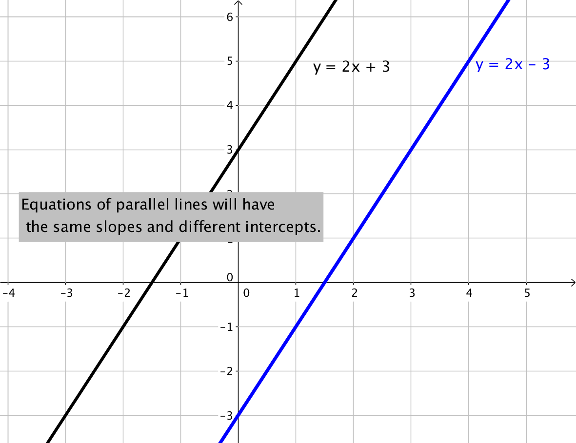 0 9 Slope And Equations Of Lines