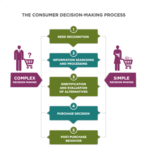 The Consumer Decision-Making Process. Two processes are shown: Complex Decision Making and Simple Decision Making. Complex Decision Making consists of the following five steps: Step 1 Need Recognition, Step 2 Information Searching and Processing, Step 3 Identification and Evaluation of Alternatives, Step 4 Purchase Decision and Step 5 Post-purchase Behavior. Simple Decision Making consists of the following three steps: Step 1 Need Recognition, then skipping Steps 2 and 3 in the Complex Decision Making process to proceed to Step 4 Purchase Decision, and then Step 5 Post-Purchase Behavior.