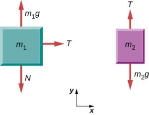57 Drawing FreeBody Diagrams | University Physics Volume 1