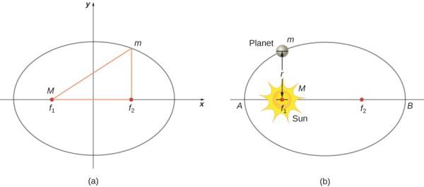 13.5 Kepler's Laws of Planetary Motion – University ...