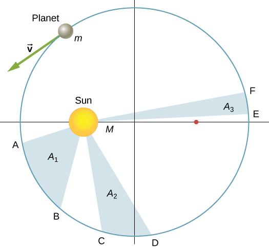 13.5 Kepler's Laws of Planetary Motion | University ...