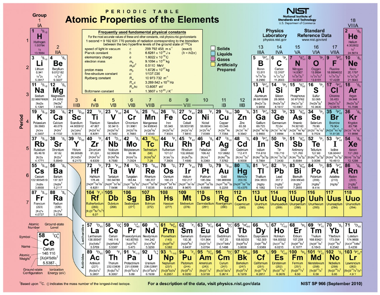 Periodic Table Of Elements Showing Mass Number And Atomic