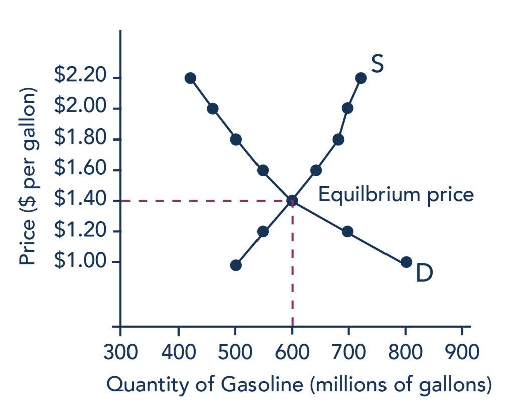 Equilibrium Price And Quantity