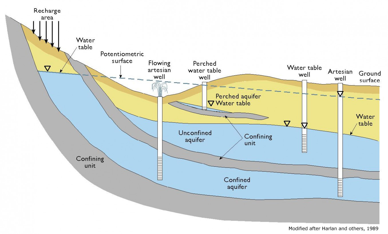 Water Cycle And Fresh Water Supply