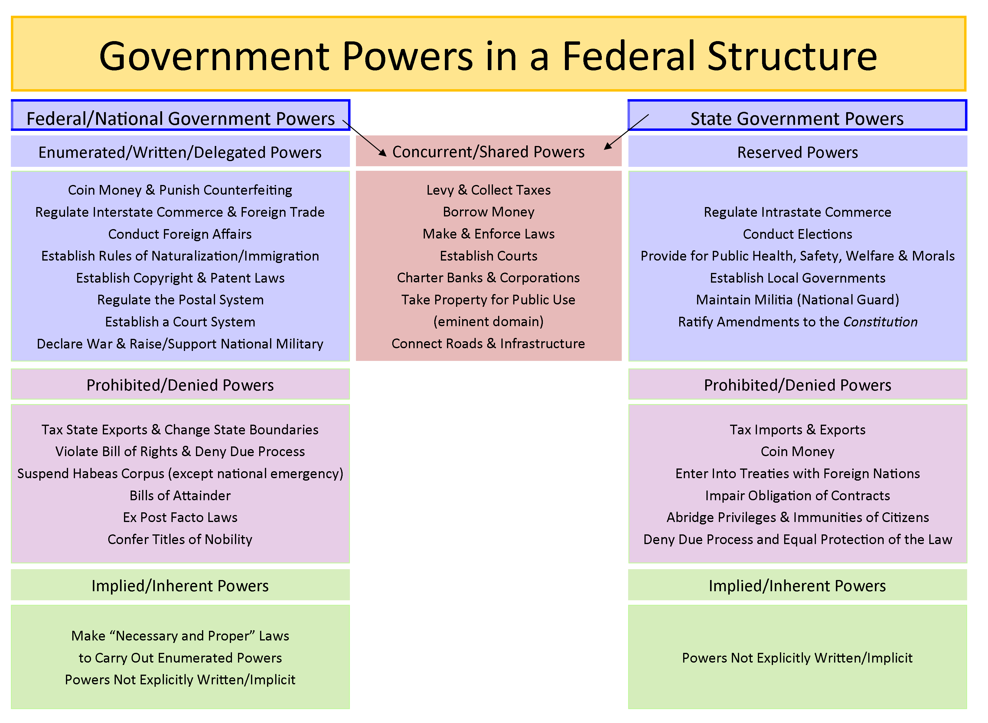 Federalism How Should Power Be Structurally Divided