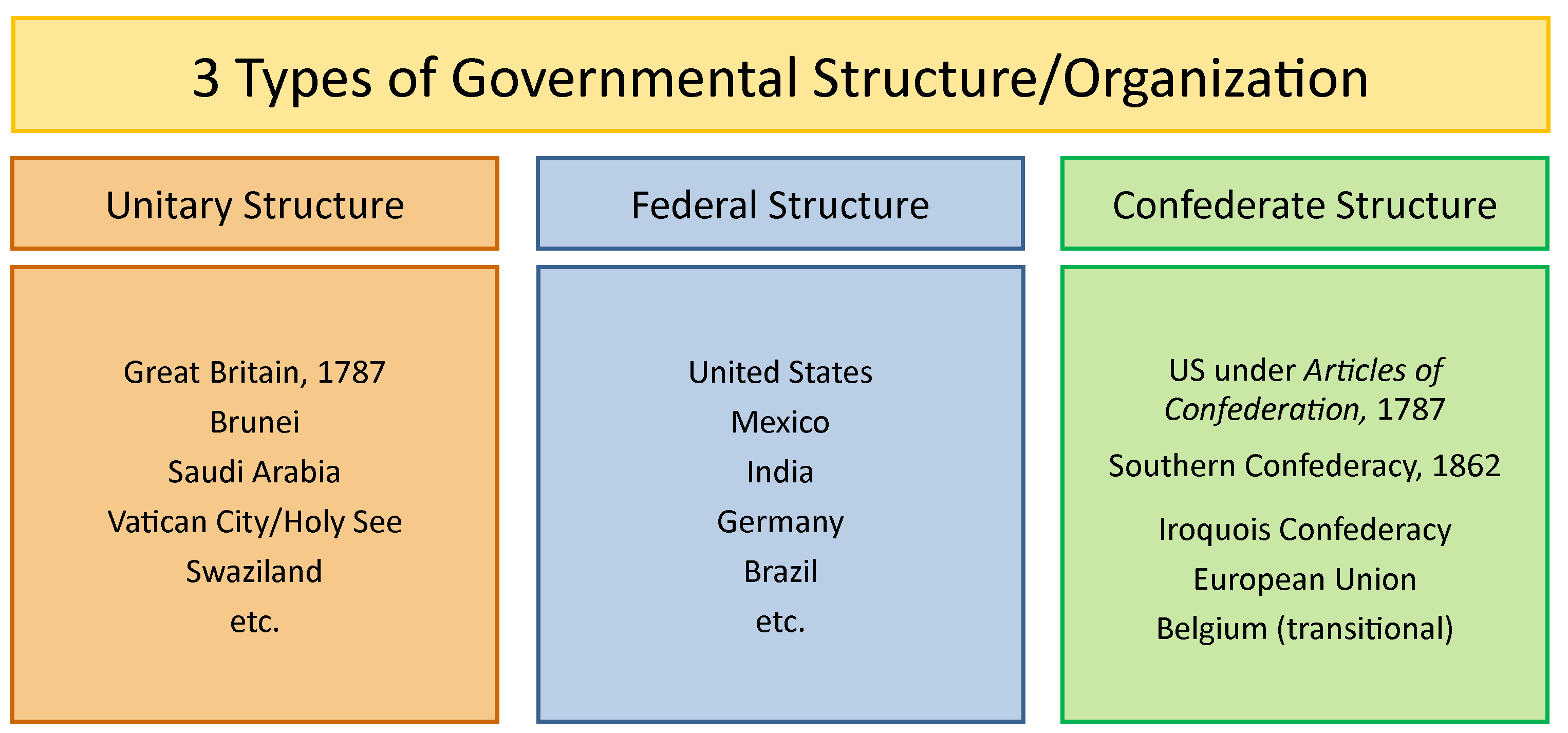 Dividing The Powers Of Government Worksheet Answers