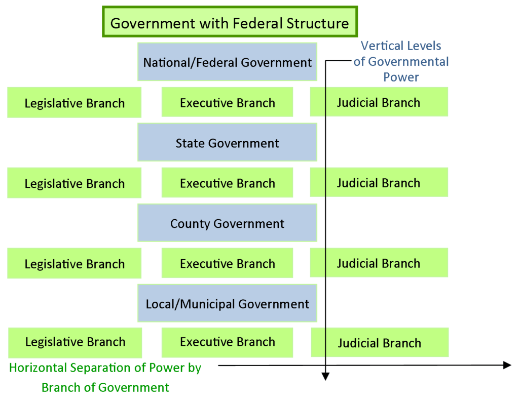 Federalism Basic Structure Of Government